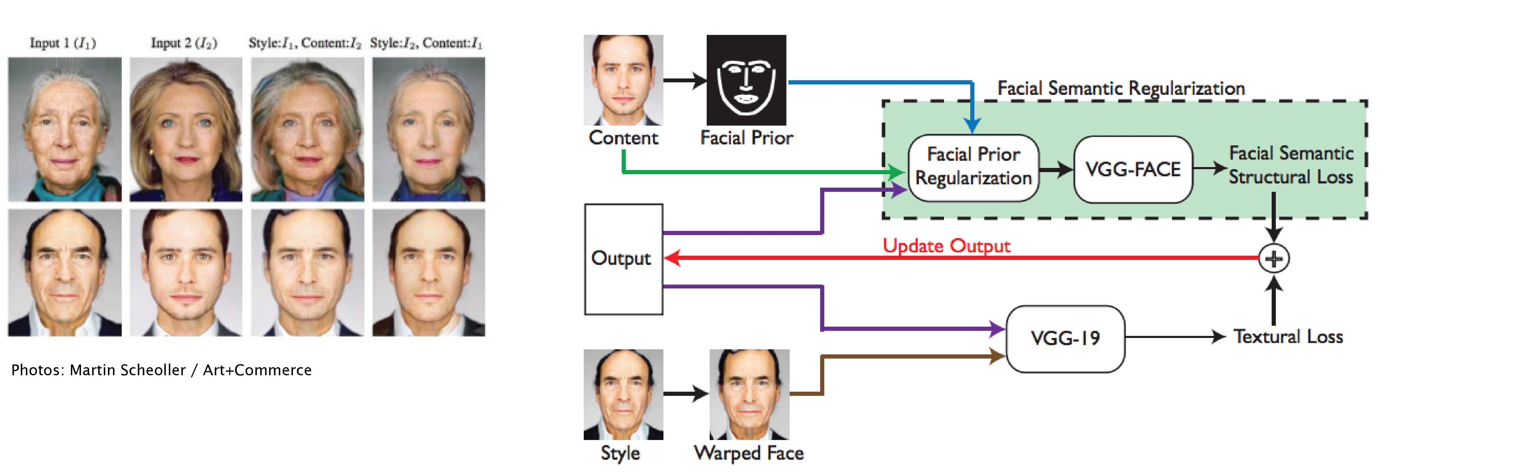 Photo-realistic Facial Texture Transfer